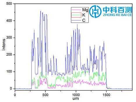 能谱线扫综合案例.jpg